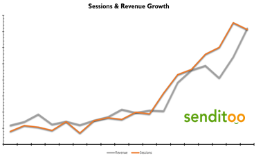 Graph showing session and revenue growth for Senditoo after work with Illuminate agency