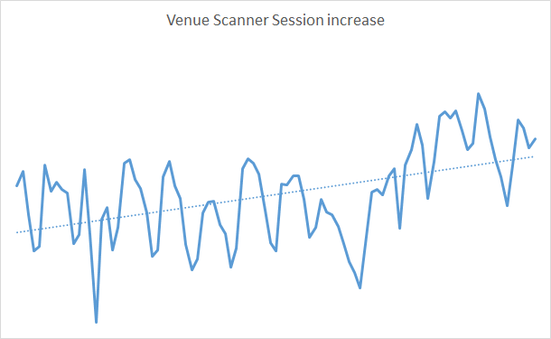 Graph showing how venue scanner website sessions have increased since they started work with Illuminate agency in November 2017.